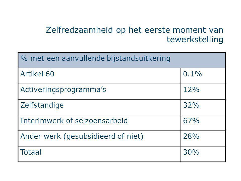Zelfredzaamheid op het eerste moment van tewerkstelling % met een aanvullende bijstandsuitkering Artikel 600.1% Activeringsprogramma's12% Zelfstandige