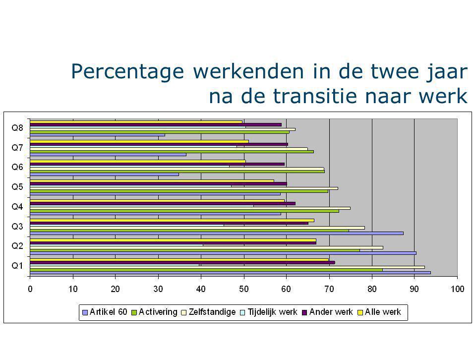 Percentage werkenden in de twee jaar na de transitie naar werk
