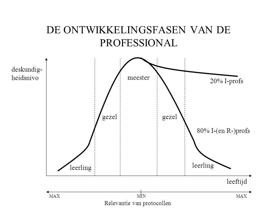 DE ONTWIKKELINGSFASEN VAN DE PROFESSIONAL deskundig- heidsnivo leerling meester gezel leeftijd 20% I-profs 80% I-(en R-)profs Relevantie van protocollen MAX MIN