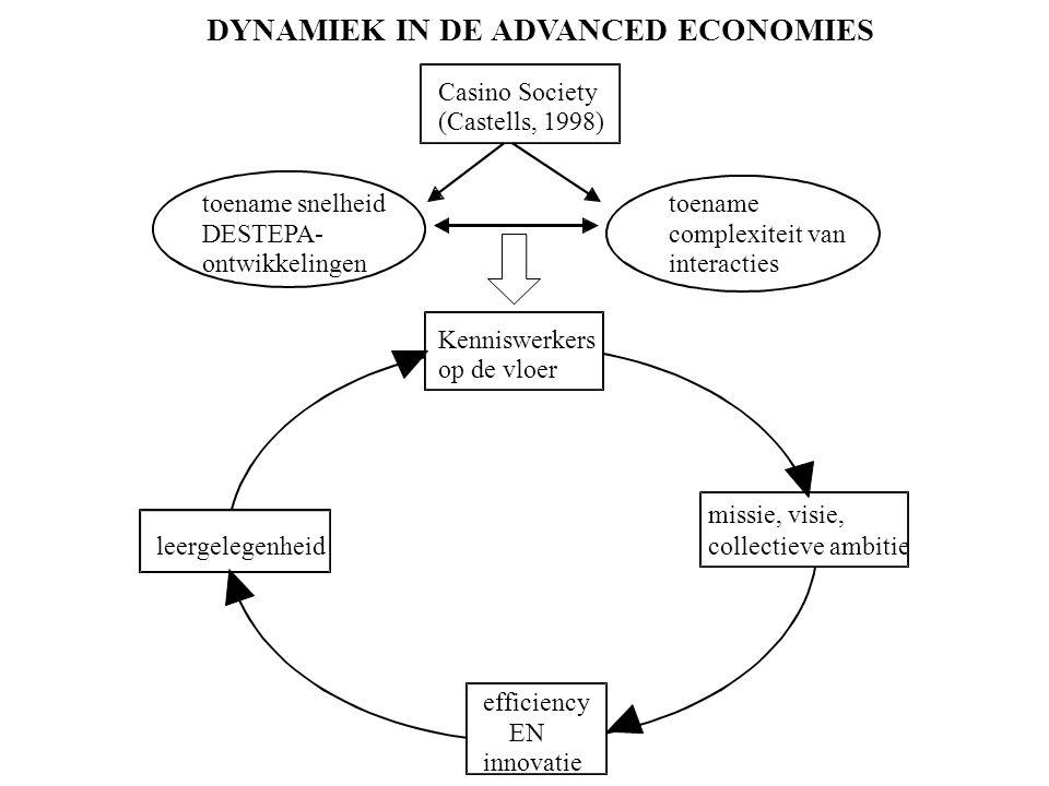 DYNAMIEK IN DE ADVANCED ECONOMIES Casino Society (Castells, 1998) toename snelheid DESTEPA- ontwikkelingen toename complexiteit van interacties Kenniswerkers op de vloer missie, visie, collectieve ambitie efficiency EN innovatie leergelegenheid