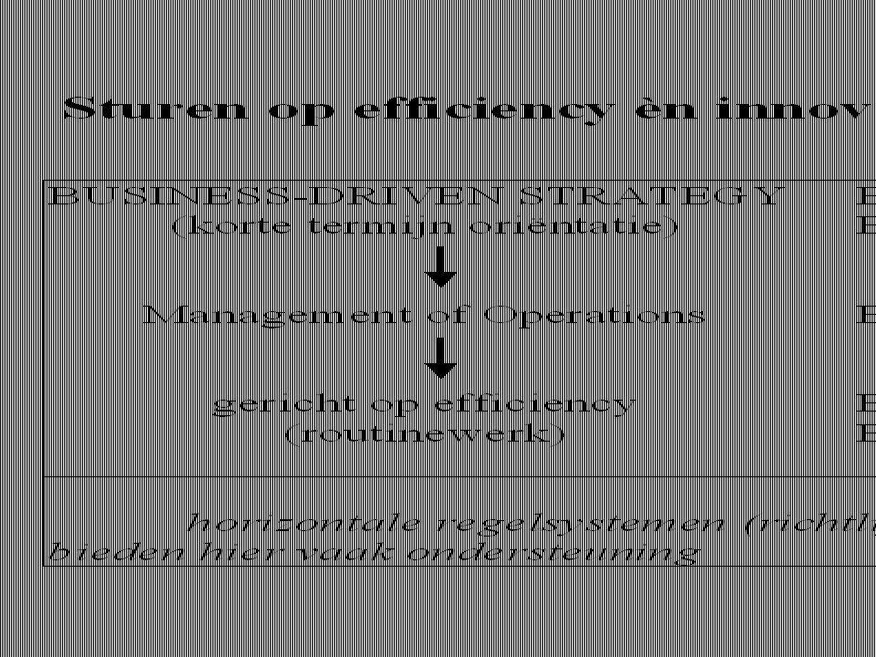 LEIDERSCHAP en KM -Relativeer planning & control ten gunste van het denken in scenario's.