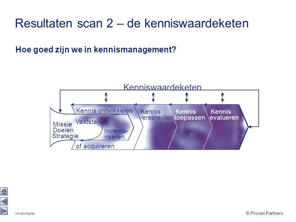 Uniecongres © Proven Partners Resultaten scan 2 – de kenniswaardeketen Hoe goed zijn we in kennismanagement
