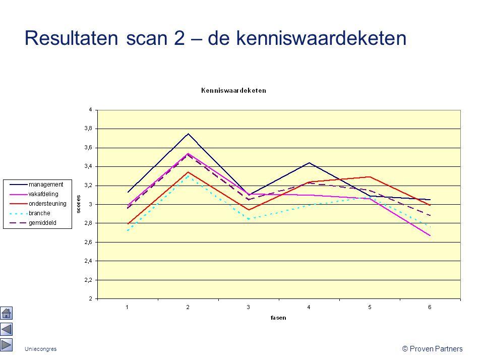 Uniecongres © Proven Partners Resultaten scan 2 – de kenniswaardeketen