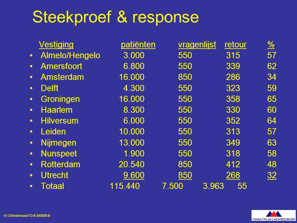 10 Cliëntenraad TD # 350006 © Steekproef & response Vestiging patiëntenvragenlijst retour% Almelo/Hengelo 3.000550 31557 Amersfoort 6.800 550 33962 Amsterdam16.000850 28634 Delft 4.300550 32359 Groningen16.000550 35865 Haarlem 8.300550 33060 Hilversum 6.000550 35264 Leiden10.000550 31357 Nijmegen13.000550 34963 Nunspeet 1.900550 31858 Rotterdam20.540 850 41248 Utrecht 9.600 850 26832 Totaal 115.440 7.500 3.96355