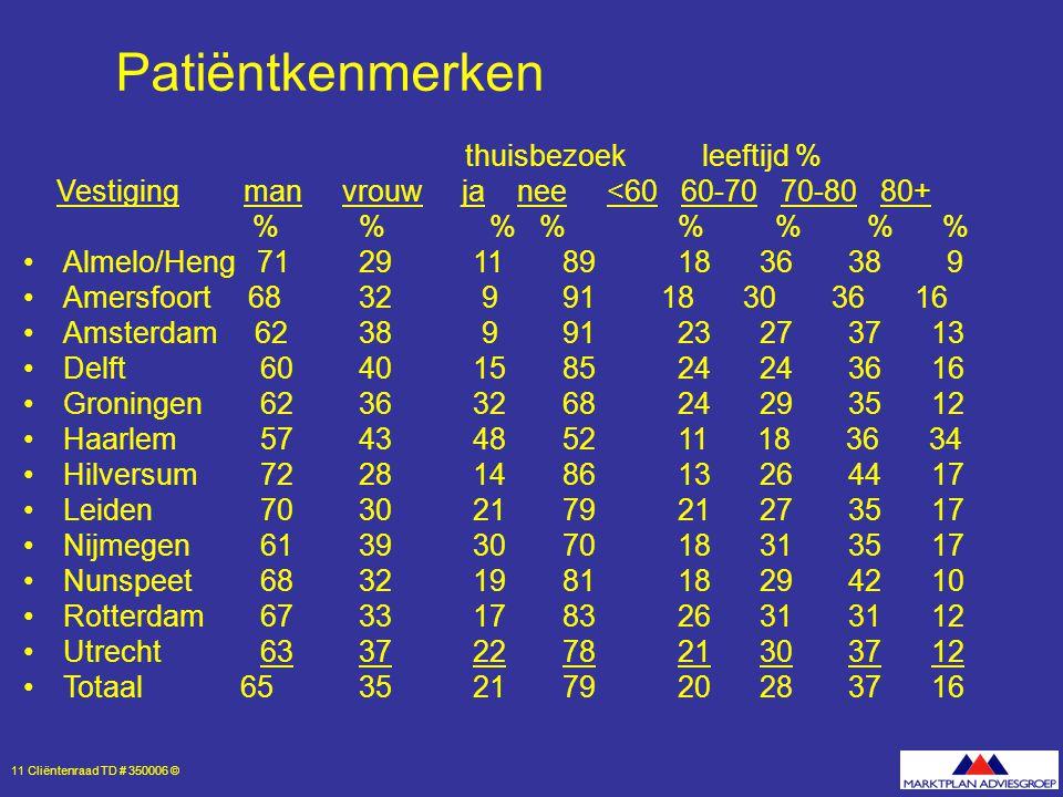 11 Cliëntenraad TD # 350006 © Patiëntkenmerken thuisbezoek leeftijd % Vestiging man vrouw ja nee <60 60-70 70-80 80+ % % % % % % % % Almelo/Heng 71 29 11 89 18 36 38 9 Amersfoort 68 32 9 91 18 30 36 16 Amsterdam 62 38 9 91 23 27 37 13 Delft 60 40 15 85 24 24 36 16 Groningen 62 36 32 68 24 29 35 12 Haarlem 57 43 48 52 11 18 36 34 Hilversum 72 28 14 86 13 26 44 17 Leiden 70 30 21 79 21 27 35 17 Nijmegen 61 39 30 70 18 31 35 17 Nunspeet 68 32 19 81 18 29 42 10 Rotterdam 67 33 17 83 26 31 31 12 Utrecht 63 37 22 78 21 30 37 12 Totaal 65 35 21 79 20 28 37 16