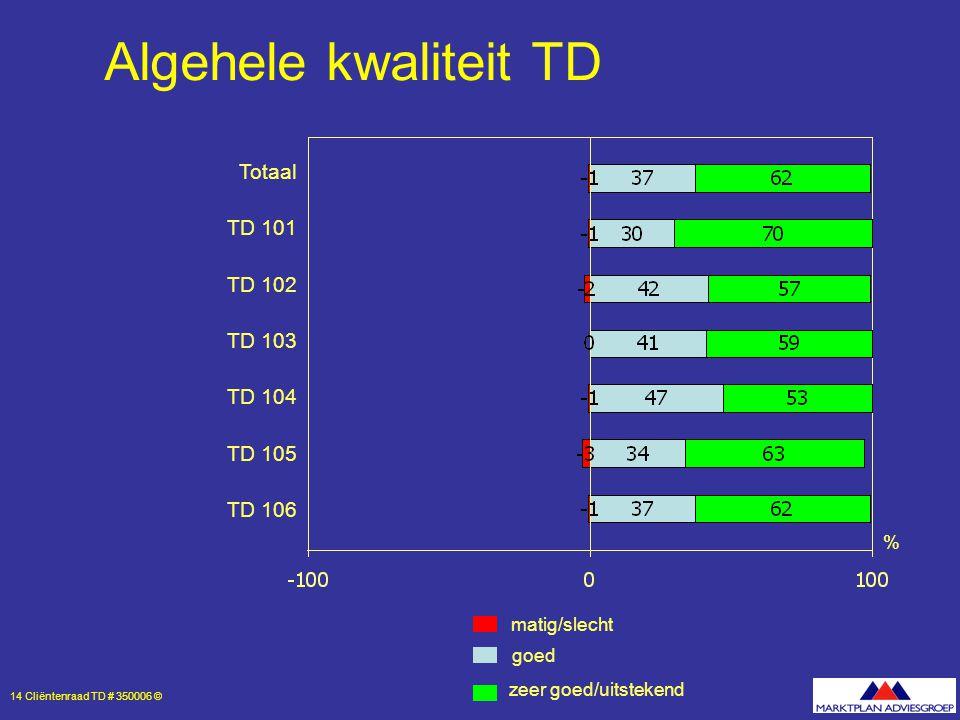14 Cliëntenraad TD # 350006 © % Algehele kwaliteit TD Totaal TD 101 TD 102 TD 103 TD 104 TD 105 TD 106 zeer goed/uitstekend goed matig/slecht