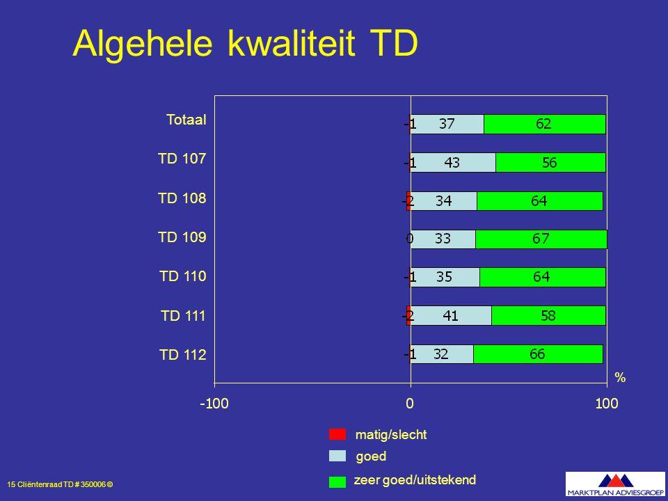 15 Cliëntenraad TD # 350006 © % Algehele kwaliteit TD Totaal TD 107 TD 108 TD 109 TD 110 TD 111 TD 112 zeer goed/uitstekend goed matig/slecht