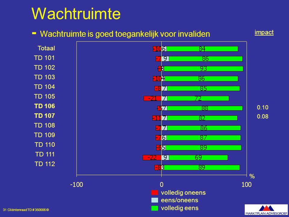 31 Cliëntenraad TD # 350006 © Wachtruimte - Wachtruimte is goed toegankelijk voor invaliden volledig oneens eens/oneens volledig eens % Totaal TD 101 TD 102 TD 103 TD 104 TD 105 TD 106 TD 107 TD 108 TD 109 TD 110 TD 111 TD 112 0.10 0.08 impact
