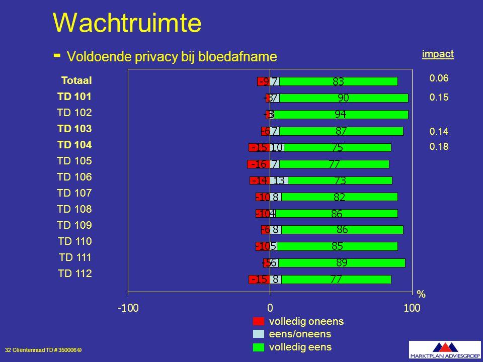 32 Cliëntenraad TD # 350006 © Wachtruimte - Voldoende privacy bij bloedafname volledig oneens eens/oneens volledig eens % Totaal TD 101 TD 102 TD 103 TD 104 TD 105 TD 106 TD 107 TD 108 TD 109 TD 110 TD 111 TD 112 0.06 0.15 0.14 0.18 impact