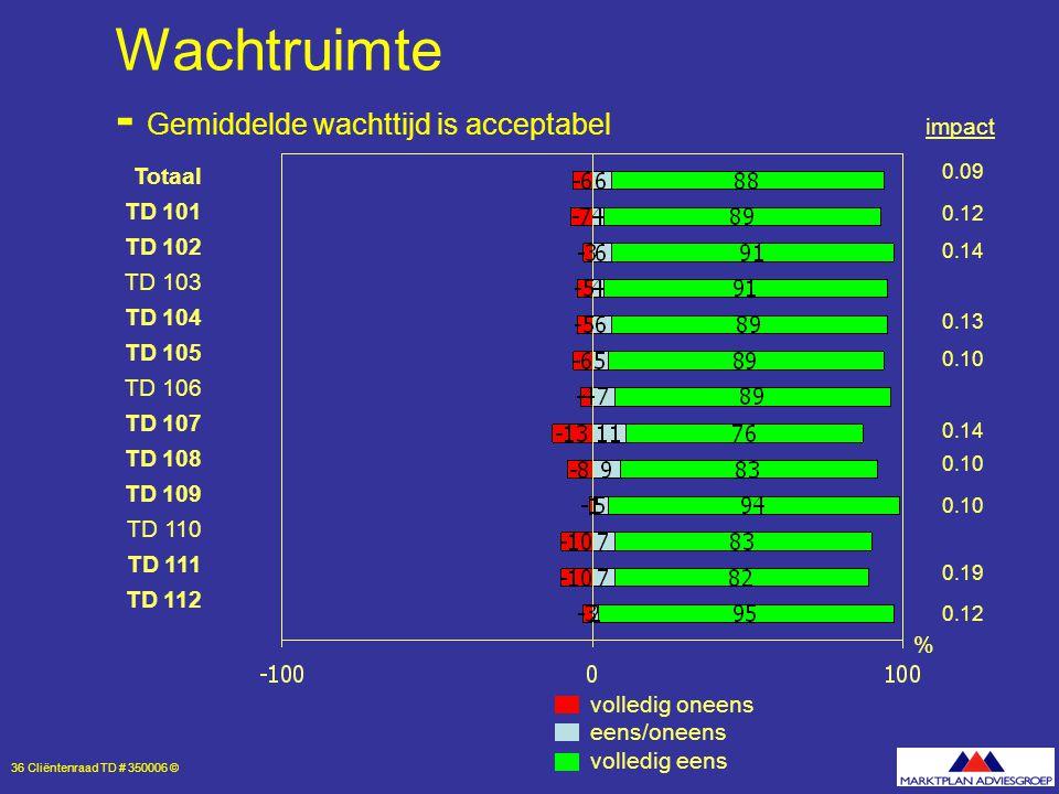 36 Cliëntenraad TD # 350006 © Wachtruimte - Gemiddelde wachttijd is acceptabel volledig oneens eens/oneens volledig eens % Totaal TD 101 TD 102 TD 103 TD 104 TD 105 TD 106 TD 107 TD 108 TD 109 TD 110 TD 111 TD 112 0.09 0.12 0.14 0.13 0.10 0.14 0.10 0.19 0.12 impact