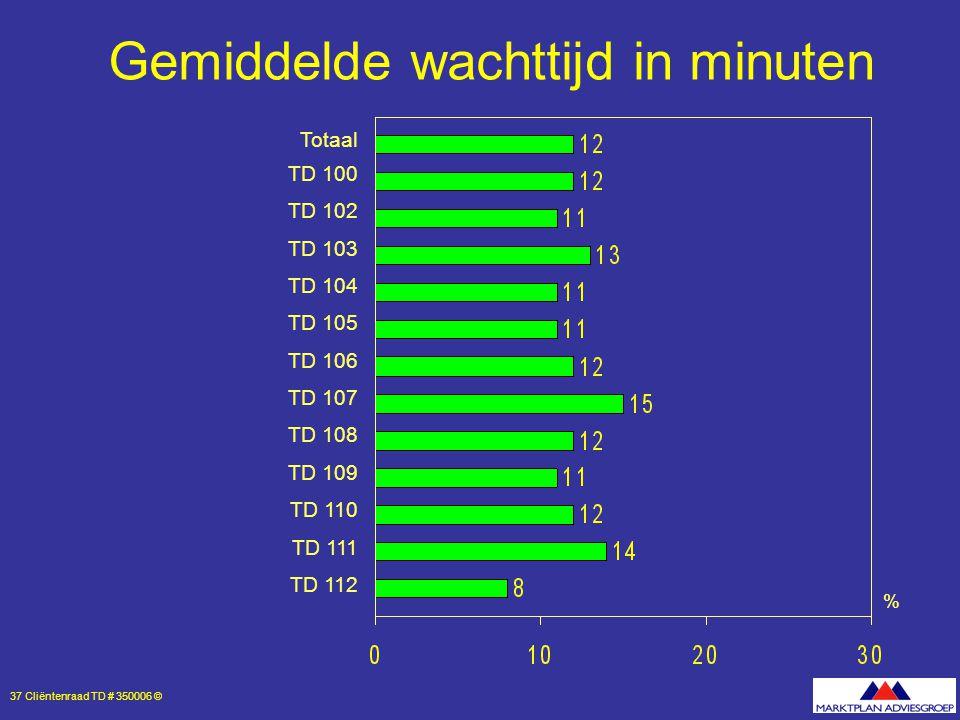37 Cliëntenraad TD # 350006 © % Gemiddelde wachttijd in minuten Totaal TD 100 TD 102 TD 103 TD 104 TD 105 TD 106 TD 107 TD 108 TD 109 TD 110 TD 111 TD 112