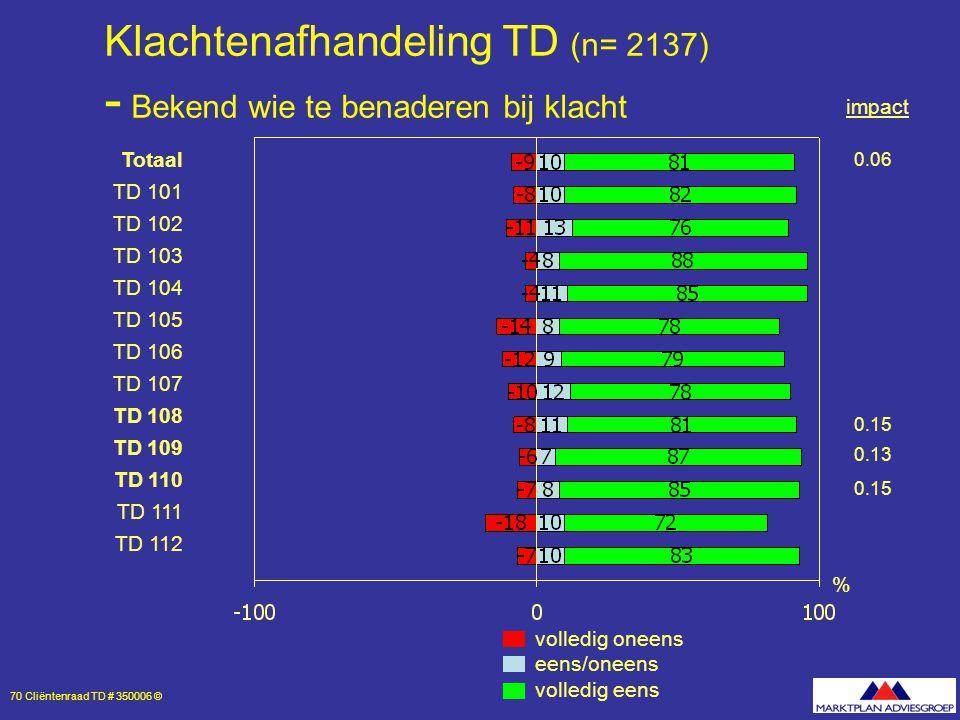 70 Cliëntenraad TD # 350006 © Klachtenafhandeling TD (n= 2137) - Bekend wie te benaderen bij klacht volledig oneens eens/oneens volledig eens % Totaal TD 101 TD 102 TD 103 TD 104 TD 105 TD 106 TD 107 TD 108 TD 109 TD 110 TD 111 TD 112 0.06 0.15 0.13 0.15 impact