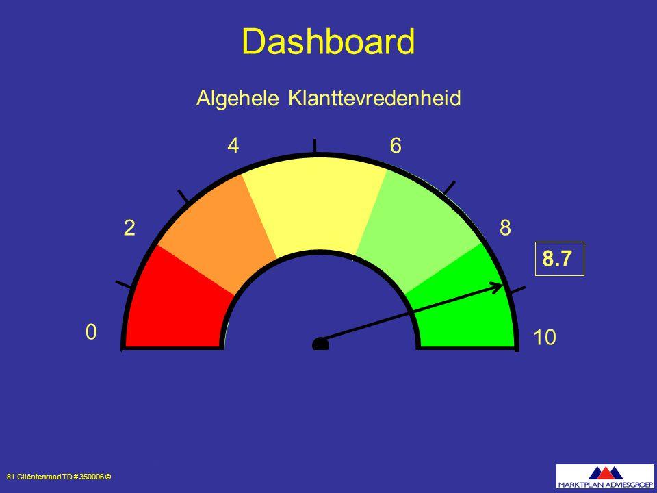 81 Cliëntenraad TD # 350006 © 0 10 8 64 2 8.7 Dashboard Algehele Klanttevredenheid