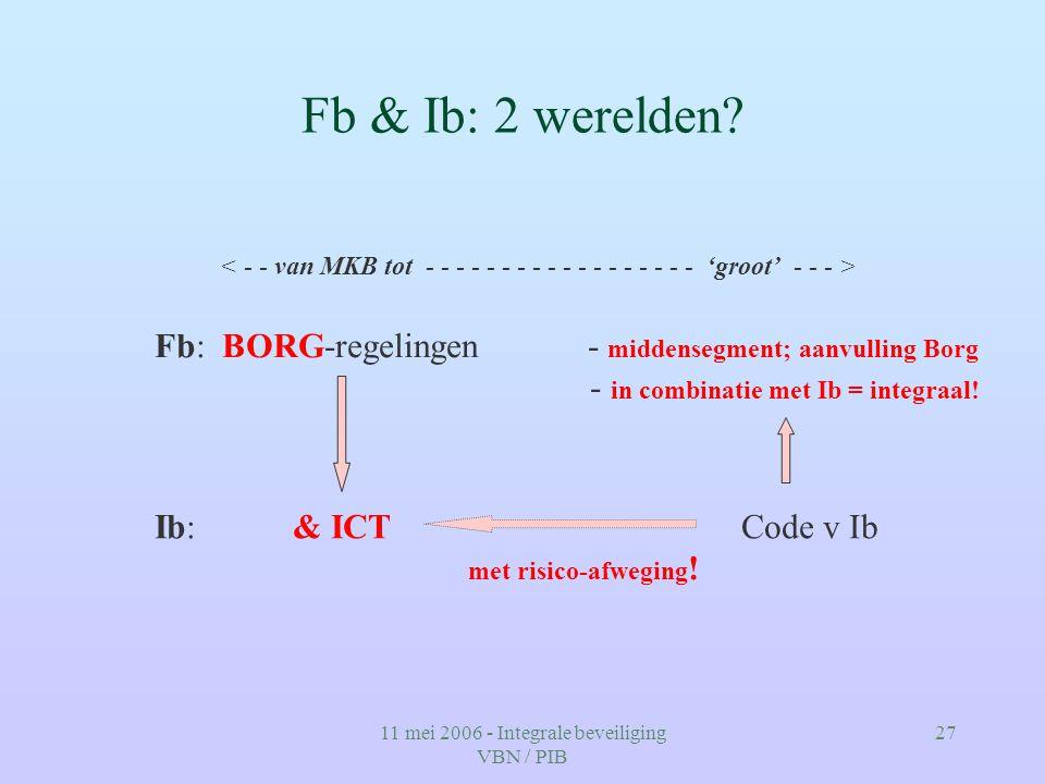 11 mei 2006 - Integrale beveiliging VBN / PIB 27 Fb & Ib: 2 werelden? Fb: BORG-regelingen - middensegment; aanvulling Borg - in combinatie met Ib = in