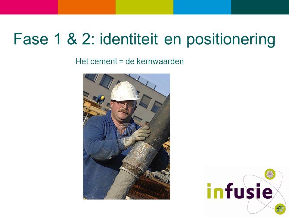 Het cement = de kernwaarden Fase 1 & 2: identiteit en positionering