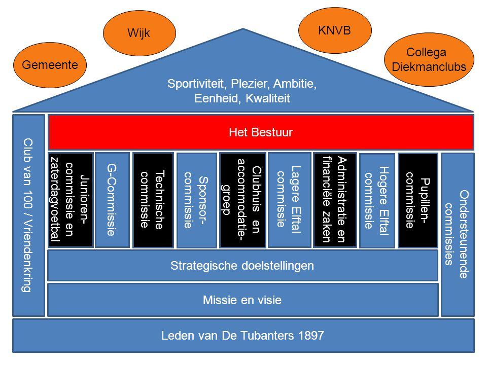 Missie en visie Sportiviteit, Plezier, Ambitie, Eenheid, Kwaliteit Strategische doelstellingen Wijk Gemeente KNVB Hogere Elftal commissie Junioren- co