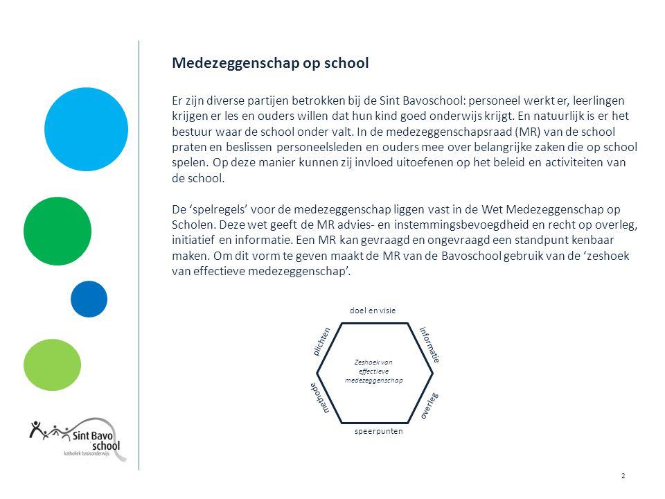 Zeshoek van effectieve medezeggenschap van de Sint Bavoschool Doel en visie De MR van de Bavoschool wil in goede balans en met een proactieve houding de belangen van de school, de leerlingen, het personeel en de ouders op positieve wijze behartigen.