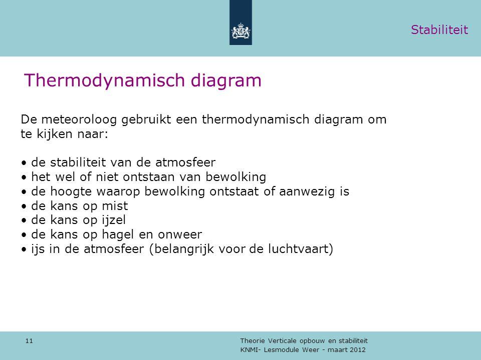 KNMI- Lesmodule Weer - maart 2012 Theorie Verticale opbouw en stabiliteit 11 Thermodynamisch diagram De meteoroloog gebruikt een thermodynamisch diagr