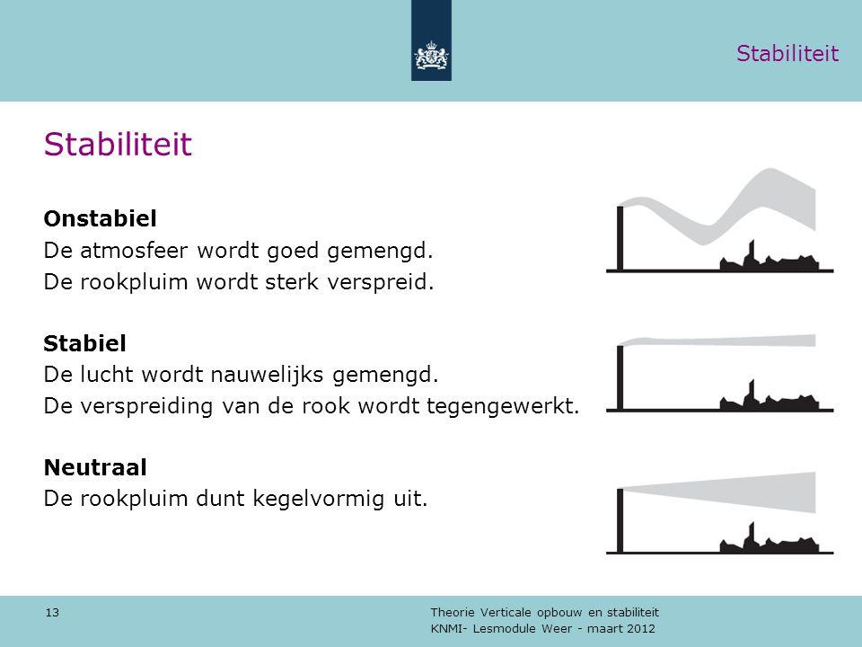 KNMI- Lesmodule Weer - maart 2012 Theorie Verticale opbouw en stabiliteit 13 Stabiliteit Onstabiel De atmosfeer wordt goed gemengd. De rookpluim wordt