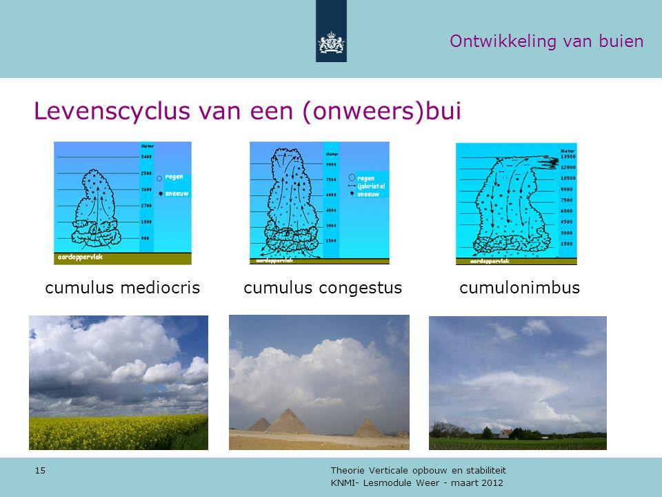 KNMI- Lesmodule Weer - maart 2012 Theorie Verticale opbouw en stabiliteit 15 cumulus mediocris cumulus congestus cumulonimbus Levenscyclus van een (on