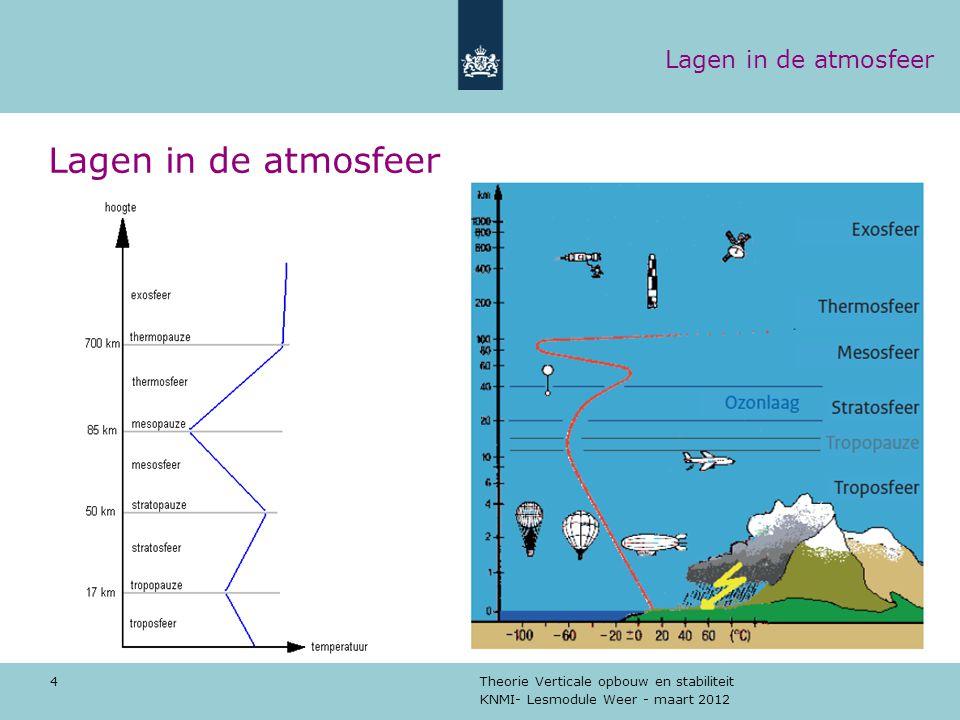 KNMI- Lesmodule Weer - maart 2012 Theorie Verticale opbouw en stabiliteit 5 Troposfeer De troposfeer is de onderste laag van de atmosfeer.