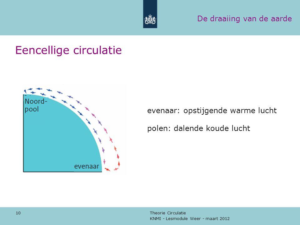 KNMI - Lesmodule Weer - maart 2012 Theorie Circulatie 10 Eencellige circulatie evenaar: opstijgende warme lucht polen: dalende koude lucht De draaiing
