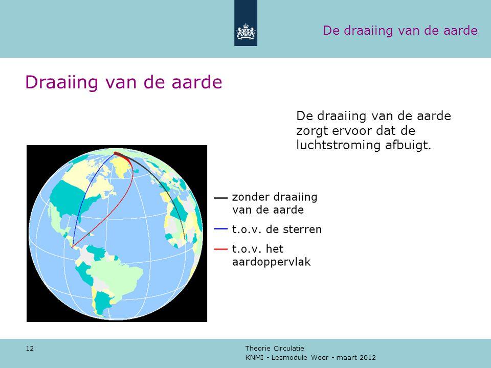 KNMI - Lesmodule Weer - maart 2012 Theorie Circulatie 12 Draaiing van de aarde De draaiing van de aarde zorgt ervoor dat de luchtstroming afbuigt. De