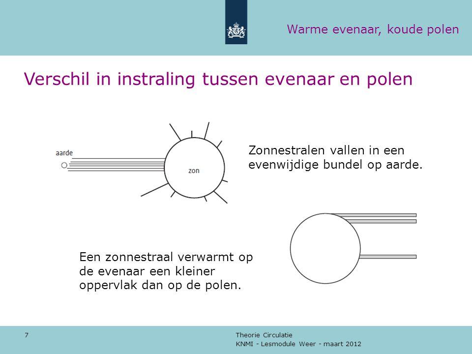 KNMI - Lesmodule Weer - maart 2012 Theorie Circulatie 7 Verschil in instraling tussen evenaar en polen Een zonnestraal verwarmt op de evenaar een klei