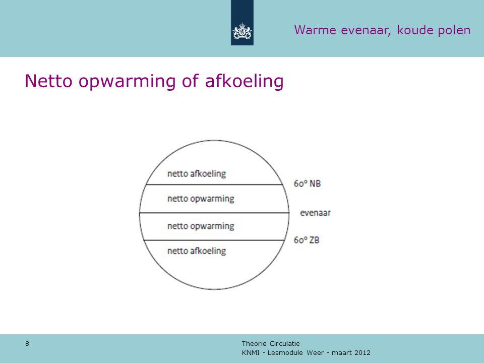 KNMI - Lesmodule Weer - maart 2012 Theorie Circulatie 8 Netto opwarming of afkoeling Warme evenaar, koude polen