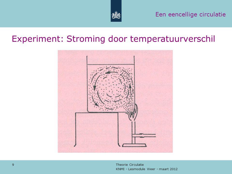 KNMI - Lesmodule Weer - maart 2012 Theorie Circulatie 9 Experiment: Stroming door temperatuurverschil Een eencellige circulatie