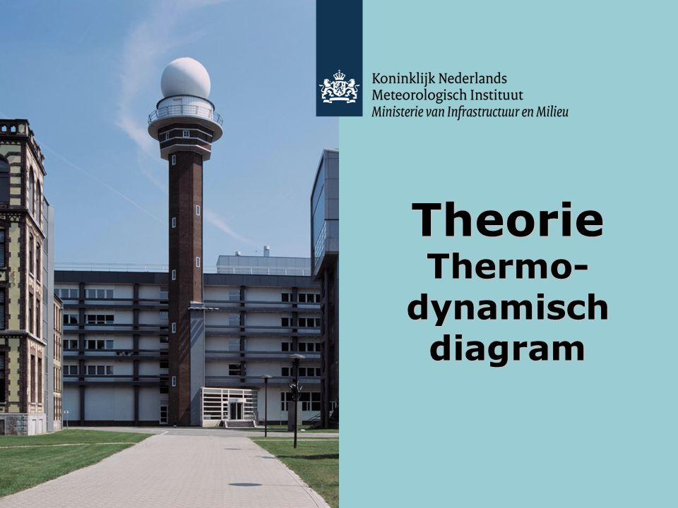 KNMI - Lesmodule Weer - maart 2012 Theorie Thermodynamisch diagram 2 Radiosonde oplating rode lijn temperatuur blauwe lijn dauwpuntstemperatuur Thermodynamisch diagram