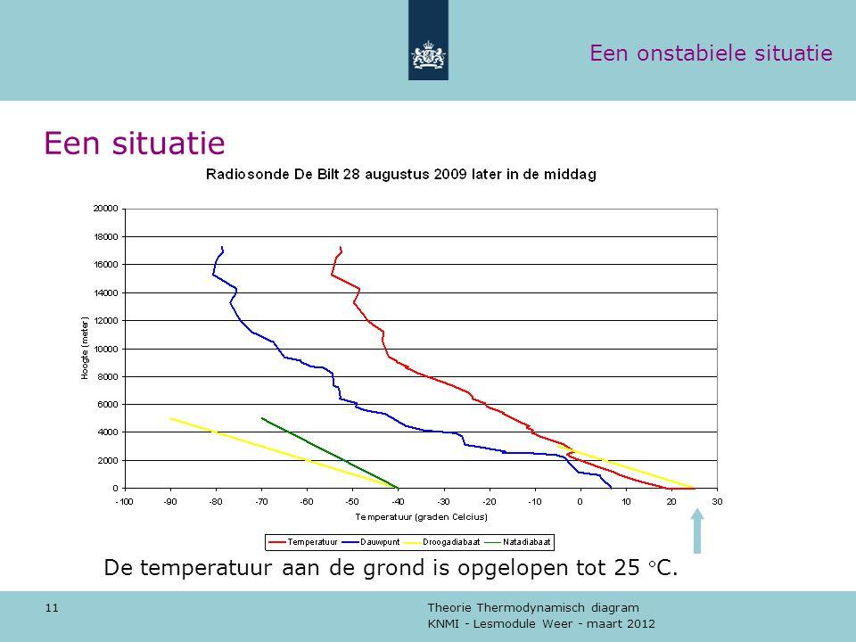 KNMI - Lesmodule Weer - maart 2012 Theorie Thermodynamisch diagram 11 Een situatie De temperatuur aan de grond is opgelopen tot 25 C. Een onstabiele