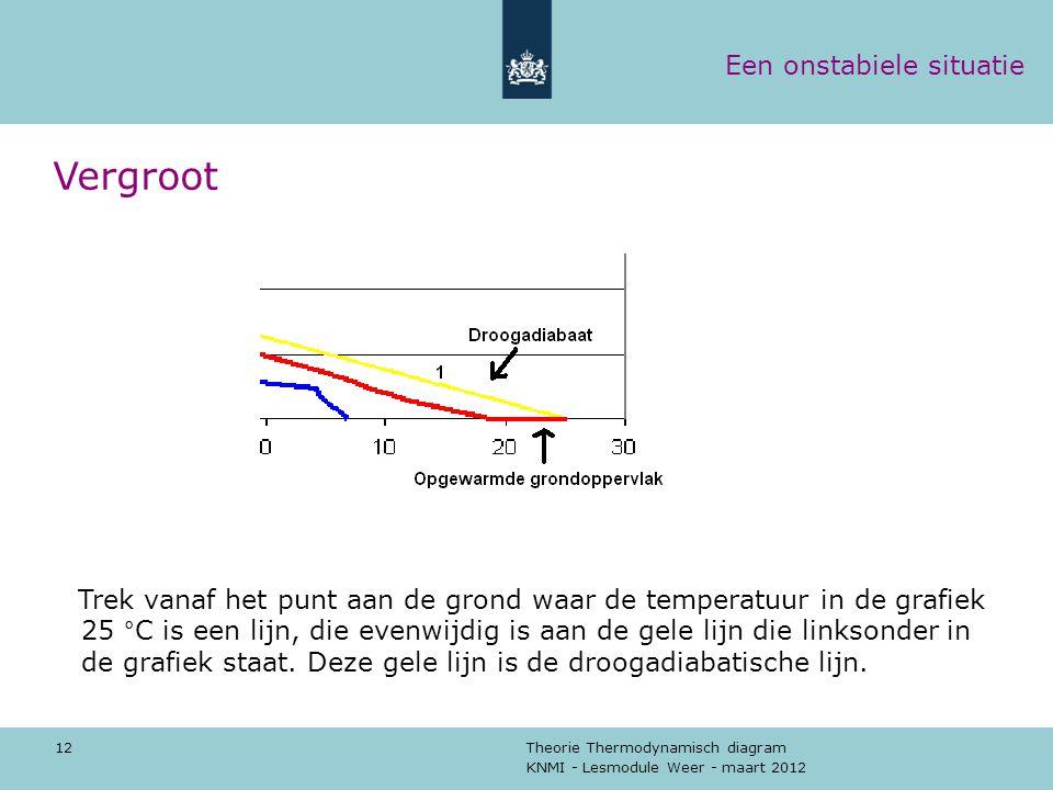KNMI - Lesmodule Weer - maart 2012 Theorie Thermodynamisch diagram 12 Vergroot Trek vanaf het punt aan de grond waar de temperatuur in de grafiek 25 °
