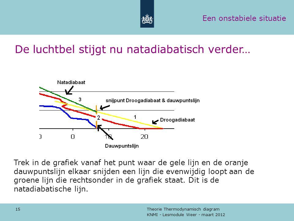 KNMI - Lesmodule Weer - maart 2012 Theorie Thermodynamisch diagram 15 De luchtbel stijgt nu natadiabatisch verder… Trek in de grafiek vanaf het punt w