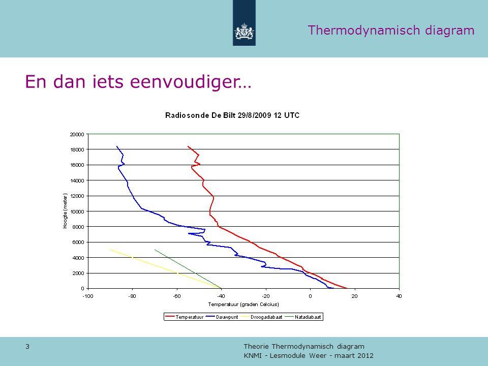KNMI - Lesmodule Weer - maart 2012 Theorie Thermodynamisch diagram 4 Opstijgende lucht Droge lucht: Temperatuur daalt met 1 graad Celsius per 100 meter (= droogadiabatisch) Vochtige lucht: Temperatuur daalt met 0,65 graad Celsius per 100 meter (= natadiabatisch) Stabiliteit