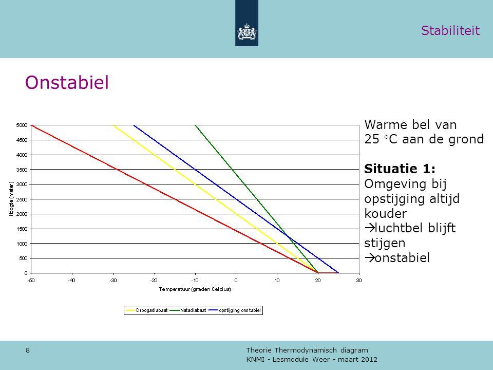 KNMI - Lesmodule Weer - maart 2012 Theorie Thermodynamisch diagram 9 Stabiel Warme bel van 25 C aan de grond Situatie 3: Omgeving bij opstijging al snel warmer  luchtbel stijgt niet  stabiel Stabiliteit
