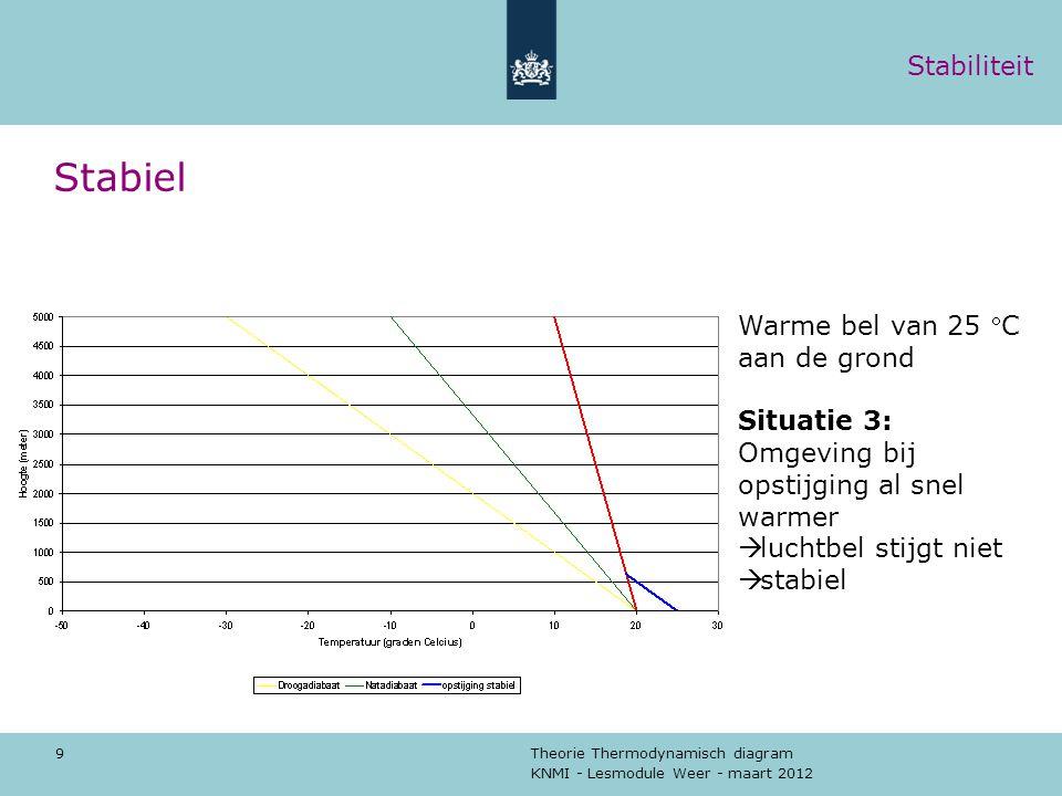 KNMI - Lesmodule Weer - maart 2012 Theorie Thermodynamisch diagram 9 Stabiel Warme bel van 25 C aan de grond Situatie 3: Omgeving bij opstijging al s