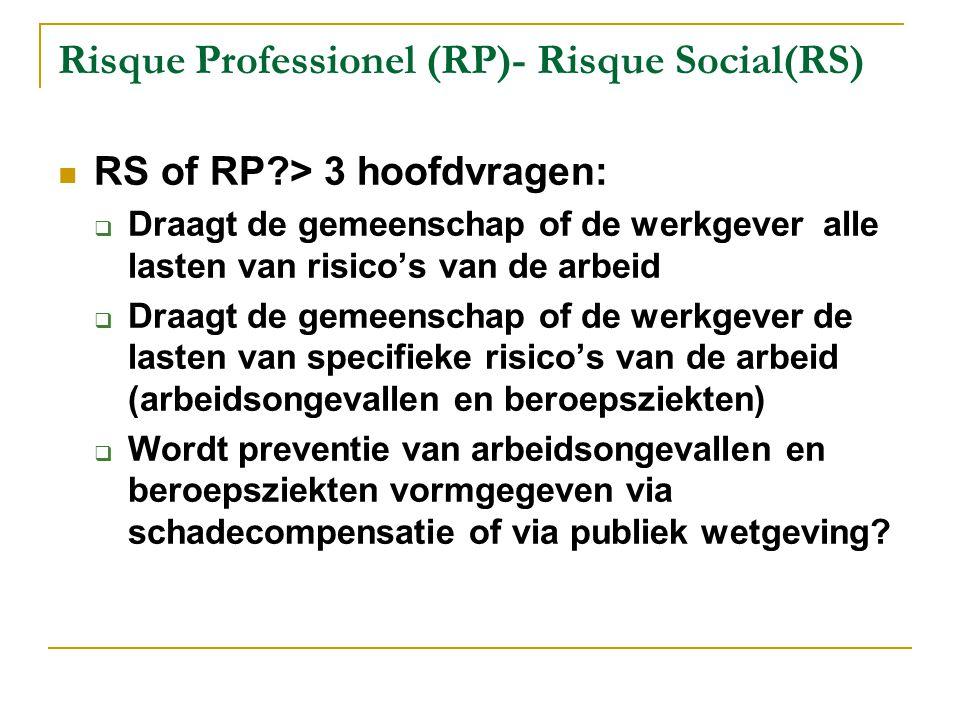 RP óf RS bestaat niet: voorbeeld België Fonds voor de beroepsziekten en arbeidsongevallenverzekering (RP) Werkgever betaalt 1 e maand ziekte, ongeacht de oorzaak (RS) Risico op werkloosheid door arbeidsongeschiktheid is geen zaak van werkgever maar van mutualiteit (RS) Brugpensioen (58 +) compenseert veel werknemers met arbeidsongeval of beroepsziekte (RS) Cao's voorzien in aanvulling bij arbeidsongeval of beroepsziekte (RP noch RS) Preventie van arbeidsongevallen en beroepsziekten vooral door publieke wetgeving (RP.