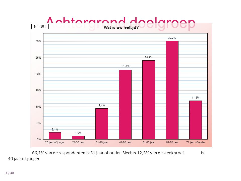 Achtergrond doelgroep 4 / 40 Gender 66,1% van de respondenten is 51 jaar of ouder.