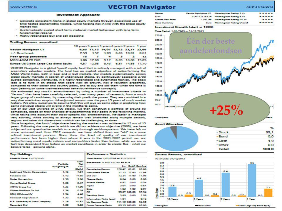 10 +25% Één der beste aandelenfondsen