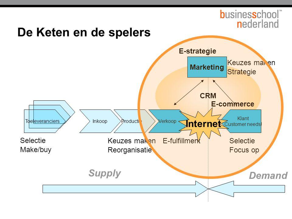 CRM De Keten en de spelers ToeleveranciersInkoopProductieVerkoop Klant Customer needs! Supply Demand Marketing Selectie Make/buy Keuzes maken Reorgani