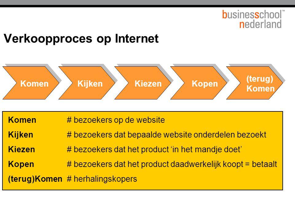 Verkoopproces op Internet KomenKijkenKiezenKopen (terug) Komen Komen# bezoekers op de website Kijken# bezoekers dat bepaalde website onderdelen bezoek