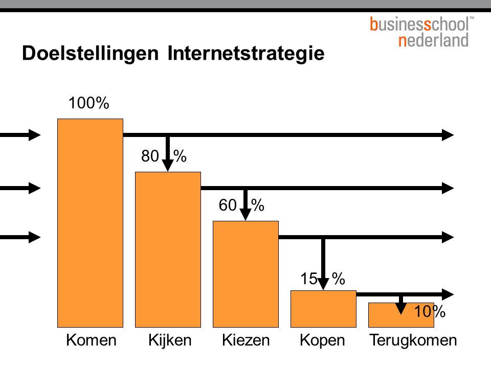 Doelstellingen Internetstrategie KomenKijkenKiezenKopenTerugkomen 100% 80 % 60 % 15 % 10%
