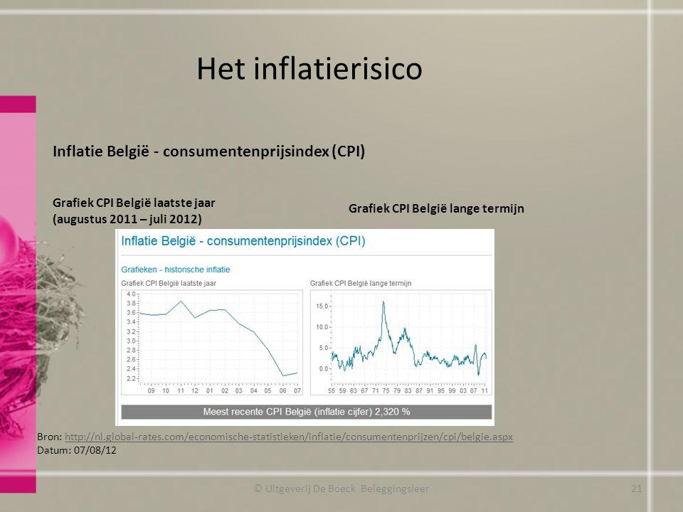 Het inflatierisico Inflatie België - consumentenprijsindex (CPI) Grafiek CPI België laatste jaar (augustus 2011 – juli 2012) Grafiek CPI België lange