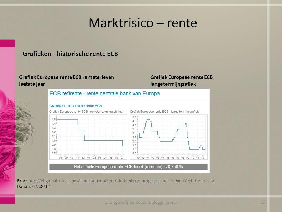 Marktrisico – rente Grafieken - historische rente ECB Grafiek Europese rente ECB rentetarieven laatste jaar Grafiek Europese rente ECB langetermijngra