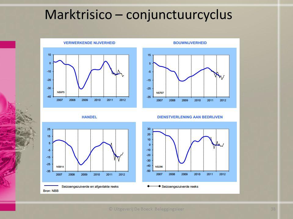 Marktrisico – conjunctuurcyclus © Uitgeverij De Boeck Beleggingsleer38
