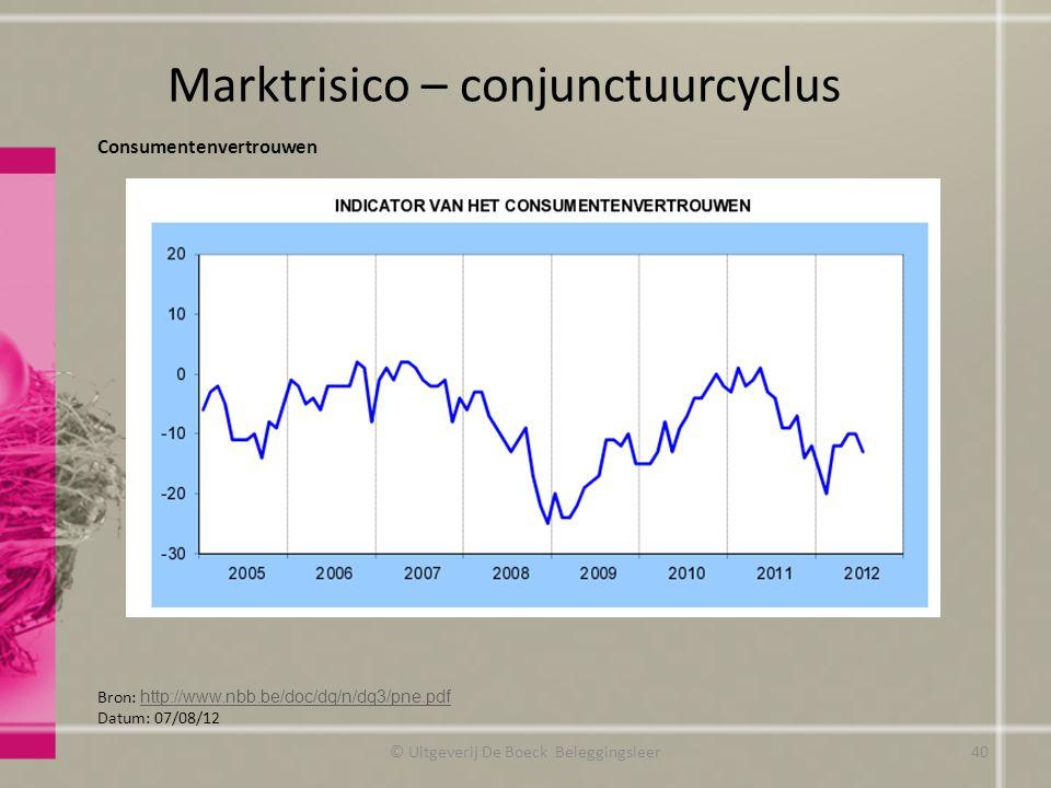 Marktrisico – conjunctuurcyclus Consumentenvertrouwen Bron: http://www.nbb.be/doc/dq/n/dq3/pne.pdf http://www.nbb.be/doc/dq/n/dq3/pne.pdf Datum: 07/08