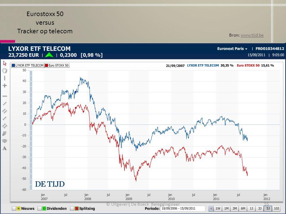 Eurostoxx 50 versus Tracker op telecom Bron: www.tijd.bewww.tijd.be © Uitgeverij De Boeck Beleggingsleer55