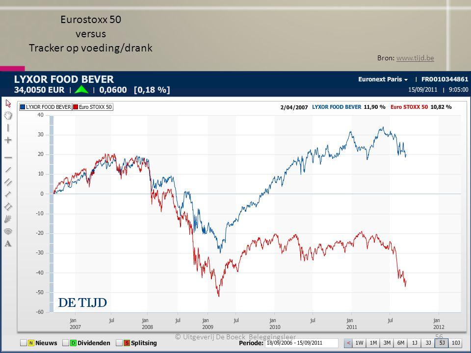 Eurostoxx 50 versus Tracker op voeding/drank Bron: www.tijd.bewww.tijd.be © Uitgeverij De Boeck Beleggingsleer56
