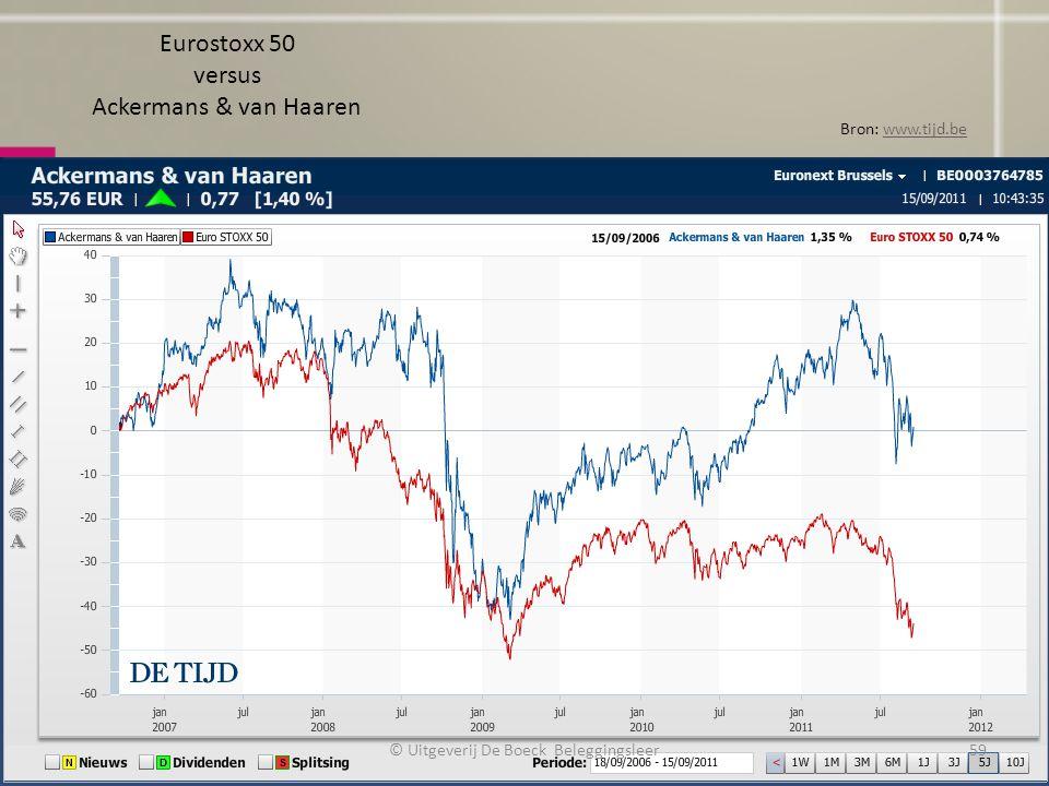 Eurostoxx 50 versus Ackermans & van Haaren Bron: www.tijd.bewww.tijd.be © Uitgeverij De Boeck Beleggingsleer59